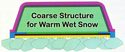 Coarse Structure for Snowboards on Cold Dry Snow