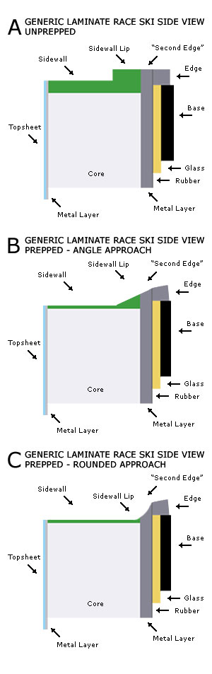 Sidewall cutting for laminate skis