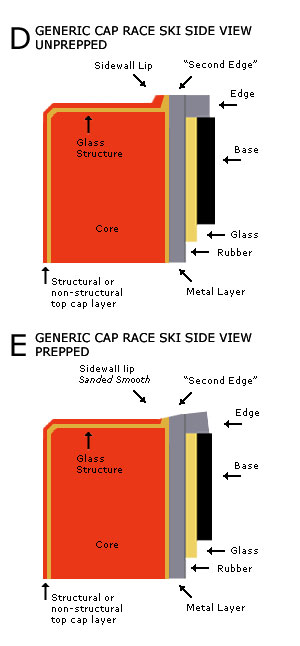 Cap race ski sidewall cutting